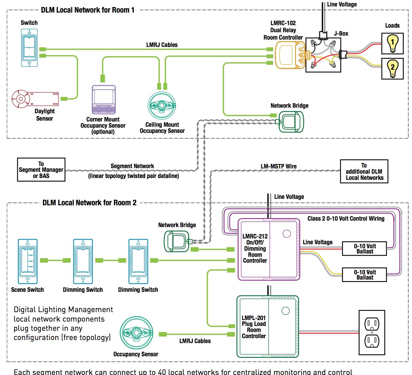 2015 Iecc Occupancy Sensor Wiring Diagram Schematics Diagrams Lutron Cooper Lighting Control Somurich Com Nlight Controls